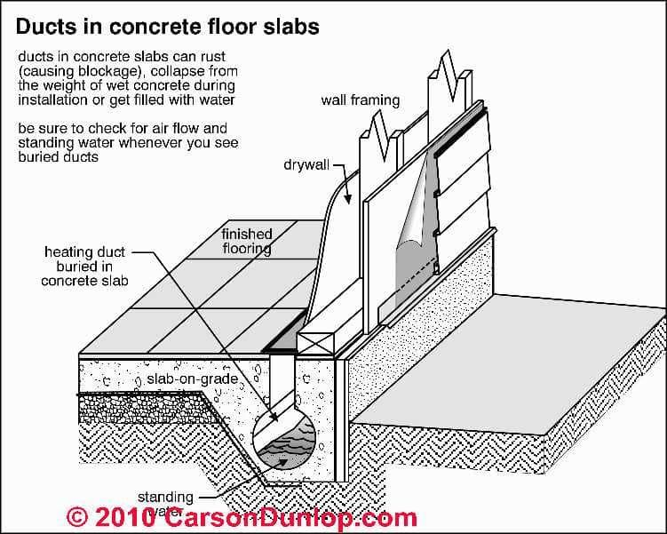 Image Result For Air Ducts Under Slab On Grade Foundation Drywall Finishing Concrete Floors Ducted Heating