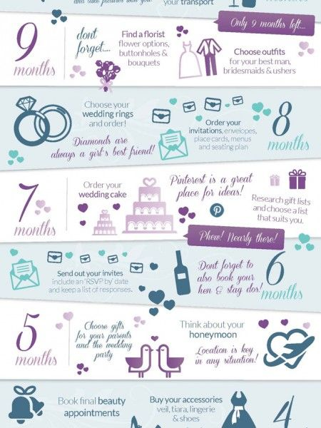 The Perfect Wedding Plan In Just 12 Months Infographic
