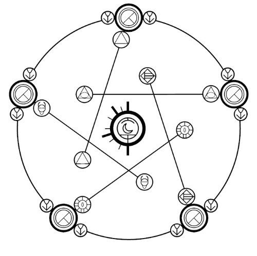 Amazon QTY 5 REVERSE HUMAN TRANSMUTATION CIRCLE FULL METAL ALCHEMIST STICKER DECAL 3 X Inches Office Products