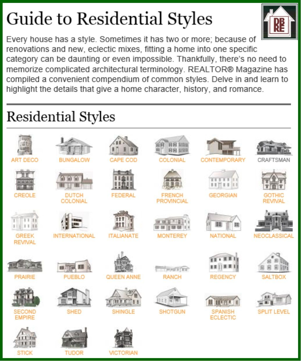 Guide To Residential Styles Home Architecture Styles House