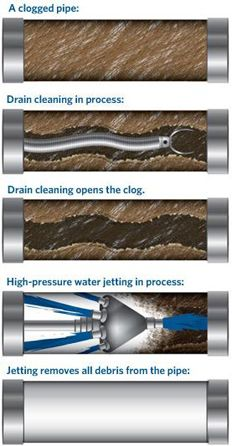 Blue Mountain Plumbings Are 24 7 In You Service For Drain And Sewer Cleaning For Residential And Commercial Sewer Drain Cleaning Plumbing Drawing Plumbing