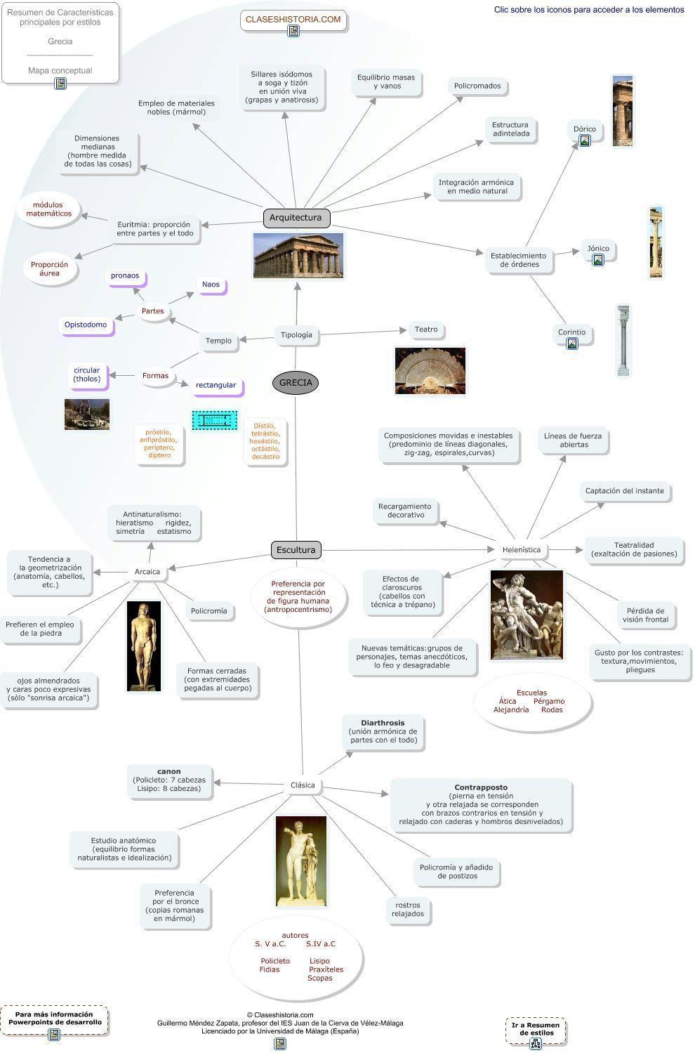 Mapa Conceptual De Grecia History Pinterest Grecia Arte