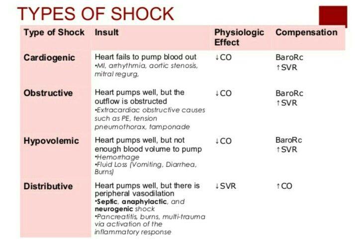 Types of shock | EMT | Types of shock, Trauma nurse, Rn school