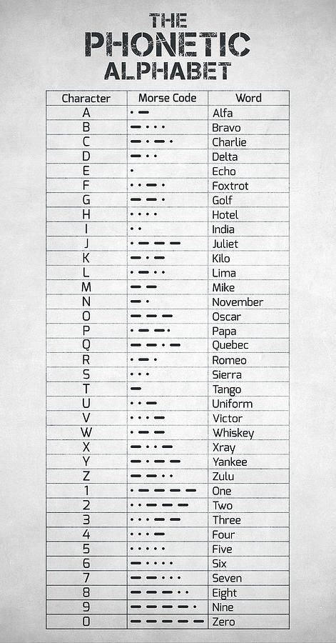 The Phonetic Alphabet And Morse Code Morseova Abeceda Vedomosti