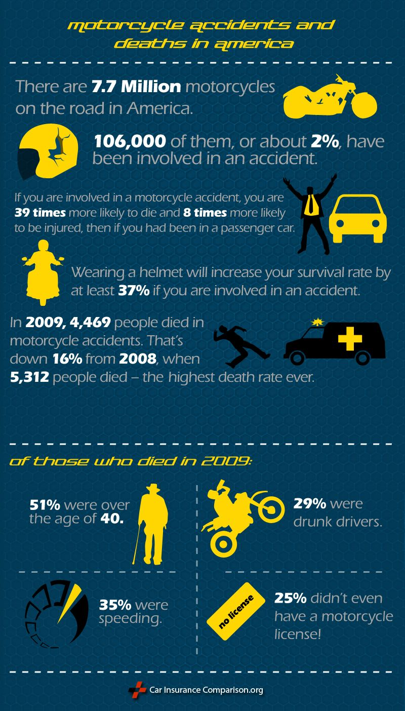 Pin On Motorcycle Deaths And Accidents In America