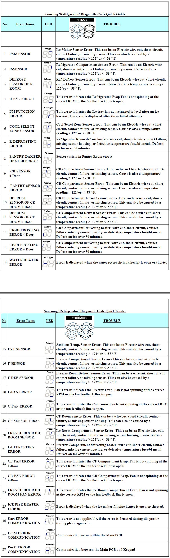 Samsung #Refrigerator #Diagnostic #Fault #Code | Appliance Fault
