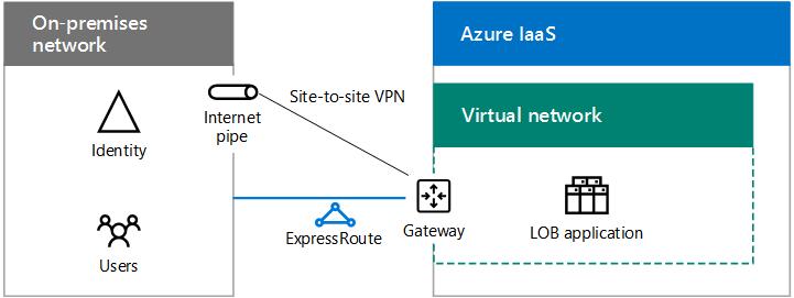 e566989aec51cc9b634f75a24d13c464 - Azure Site To Site Vpn Configuration