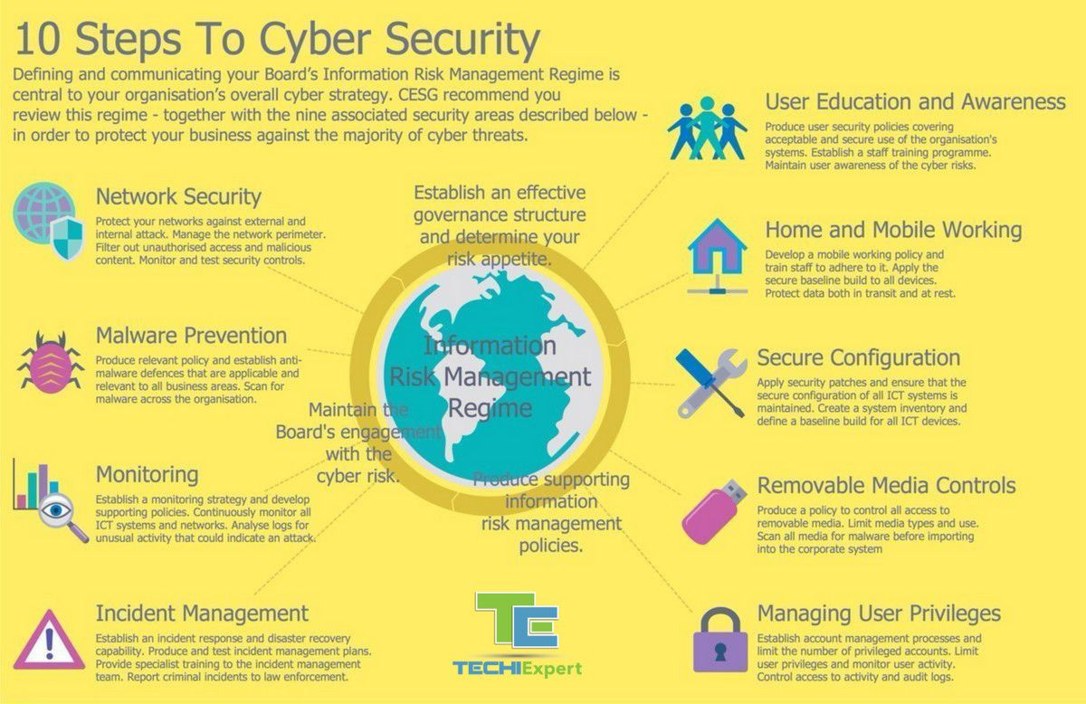 Techiexpert Com Emerging Technologies Startup News Cyber Security Cybersecurity Infographic Computer Security
