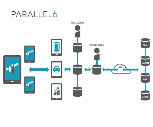 Parallel 6 Integrates Beacon Technology into Its Mobile