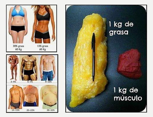 De como grasa mi corporal medir