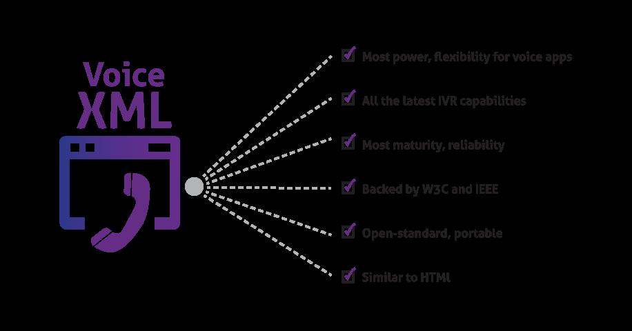 voice xml application developer exam Exam Code- ee0-411