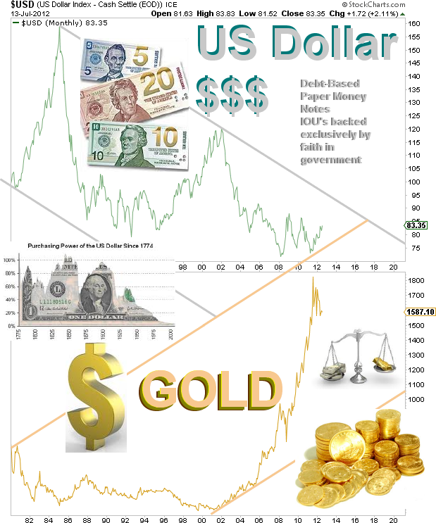 Gold vs dollar chart thumb2g 619743 forex pinterest gold vs dollar chart thumb2g 619743 sciox Image collections