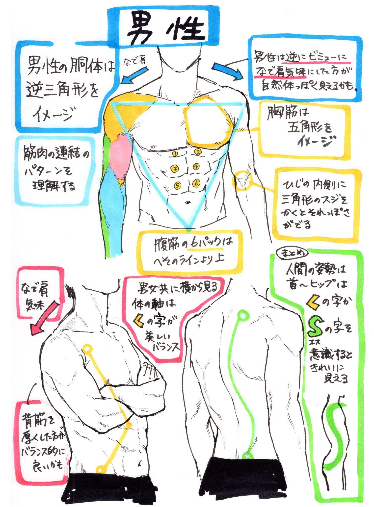 吉村拓也 Fanboxイラスト講座 On Body Pose Drawing Drawing