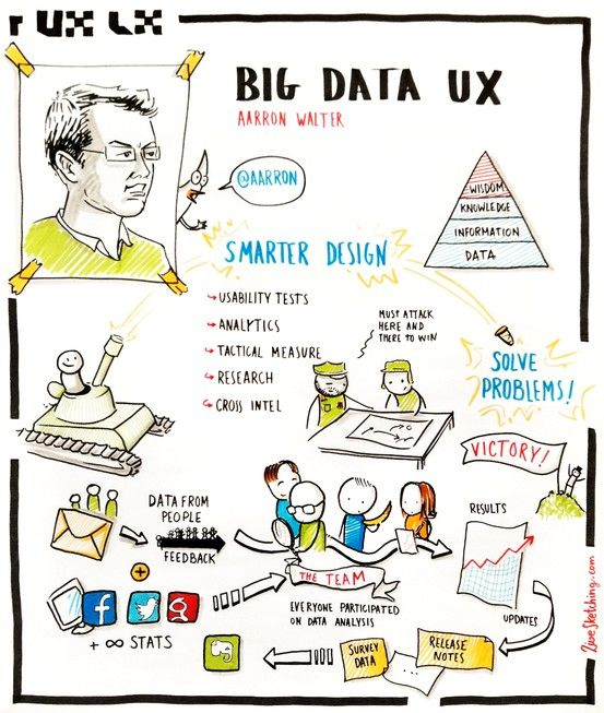 UX Lx - Aarron Walter - Big Data UX UX Lx - User Experience - intel component design engineer sample resume