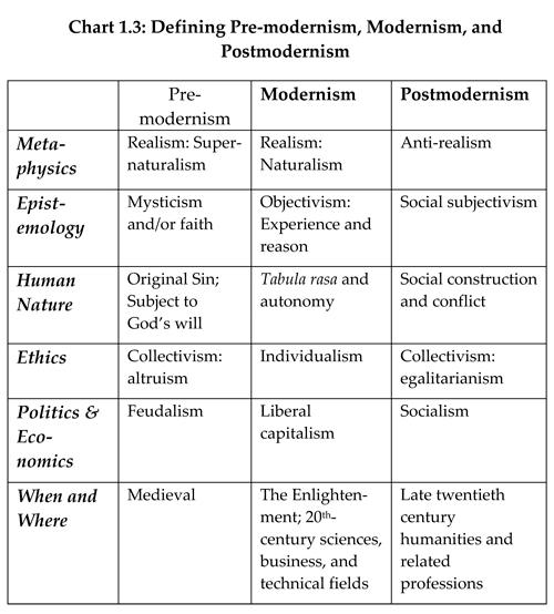 Postmodernism 101 Teaching Literature Objectivism Philosophy Postmodern Theory