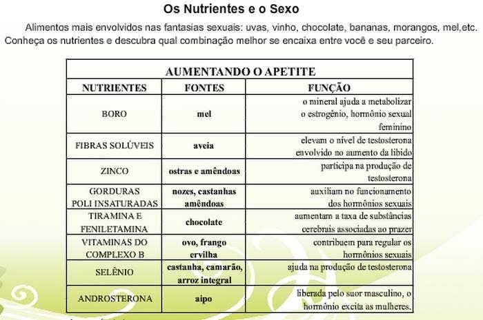 DIETA SEXUAL - NUTRIÇÃO EVOLUTIVA