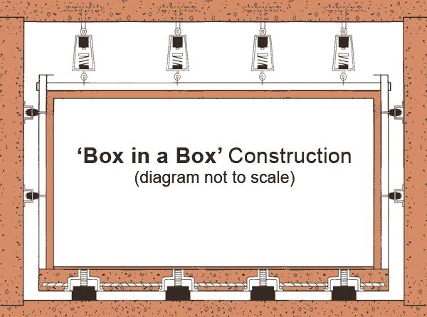 We Recommend Using The Box In Box Construction For