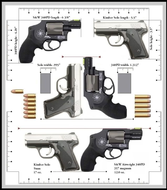 Here's another Chart comparing the Kimber Solo to a [j-frame] S&W ...