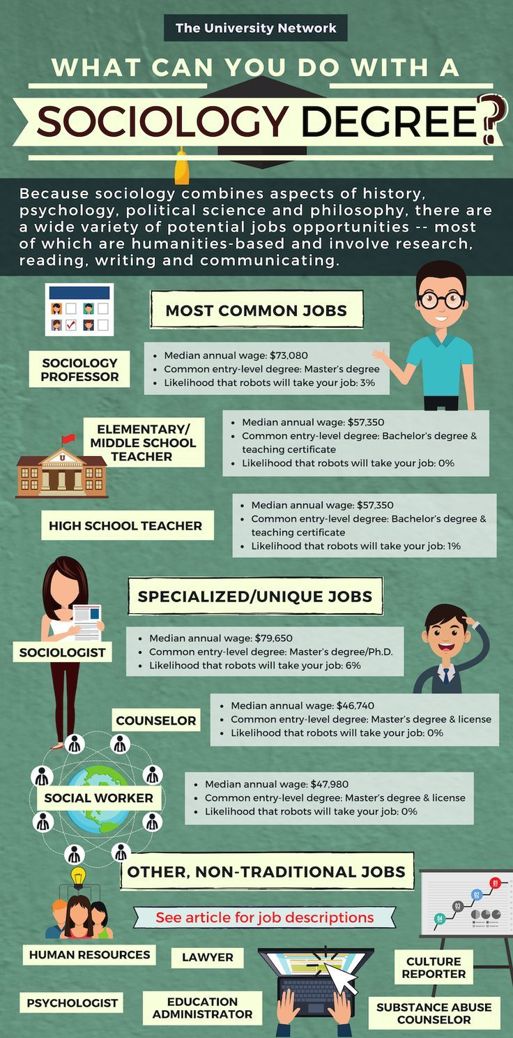 12 Jobs For Sociology Majors Sociology major, Sociology