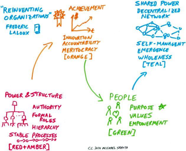 Laloux Culture Model Agilitrix Com Michael Sahota Culture Lean Startup Empowerment