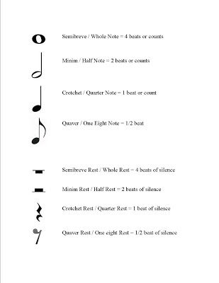 Music Lessons Music Theory The Staff Or Stave Music Theory Music Lessons Music Articles