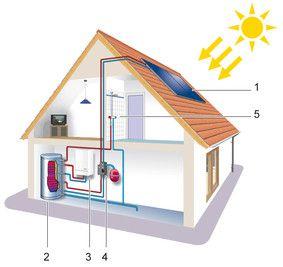 Energia Solar Termica Tecnologias Y Aplicaciones Energia Solar Energia Solar Termica Colector Solar