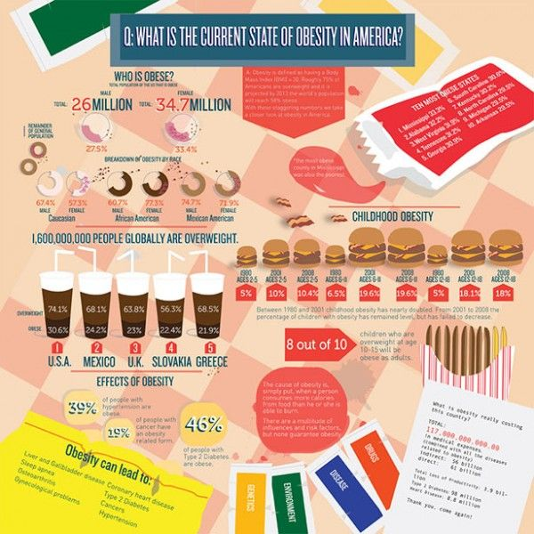 current state of obesity in america infographic nutrition tips  current state of obesity in america infographic