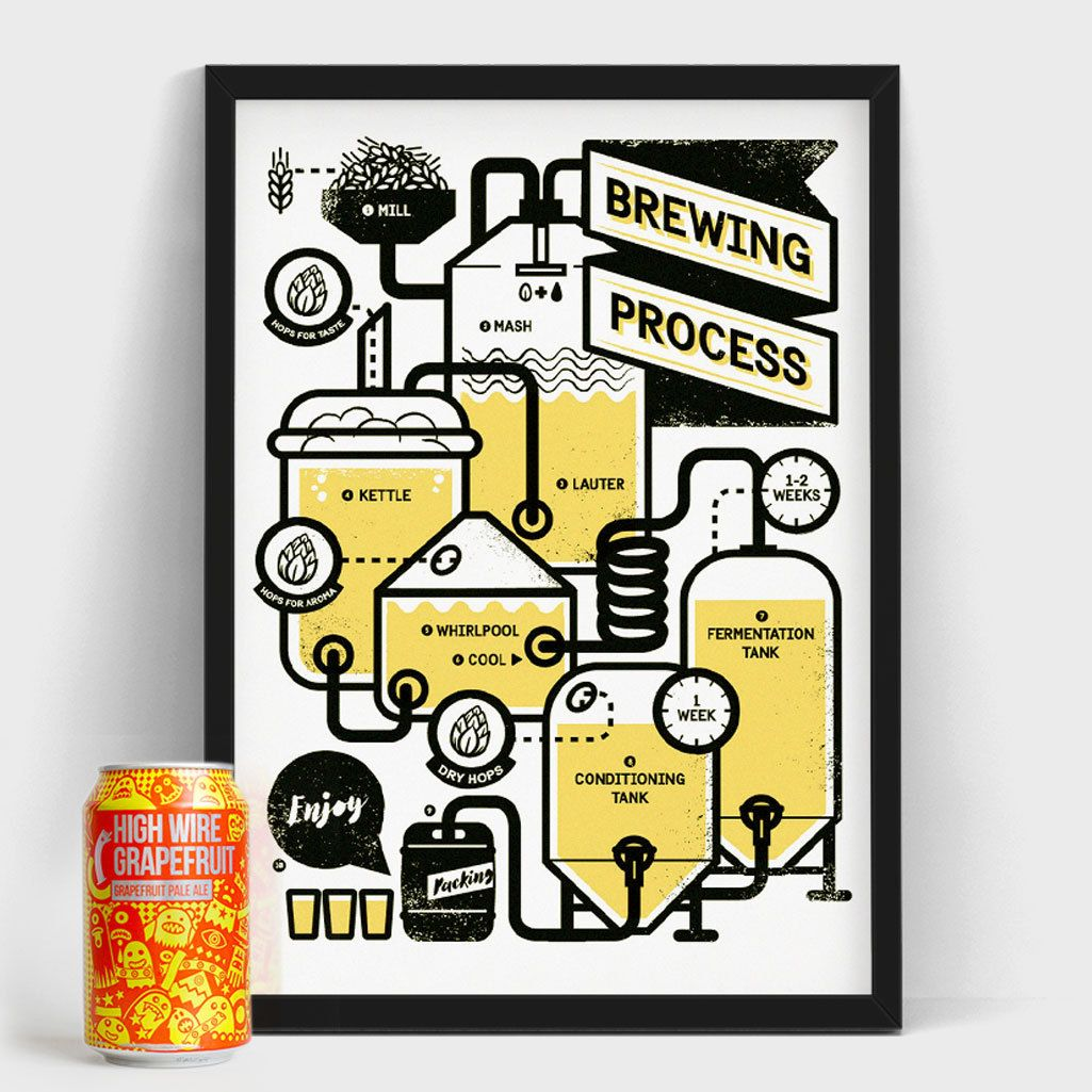 Brewing beer poster, brewing screen print, craft beer wall art, brew ...
