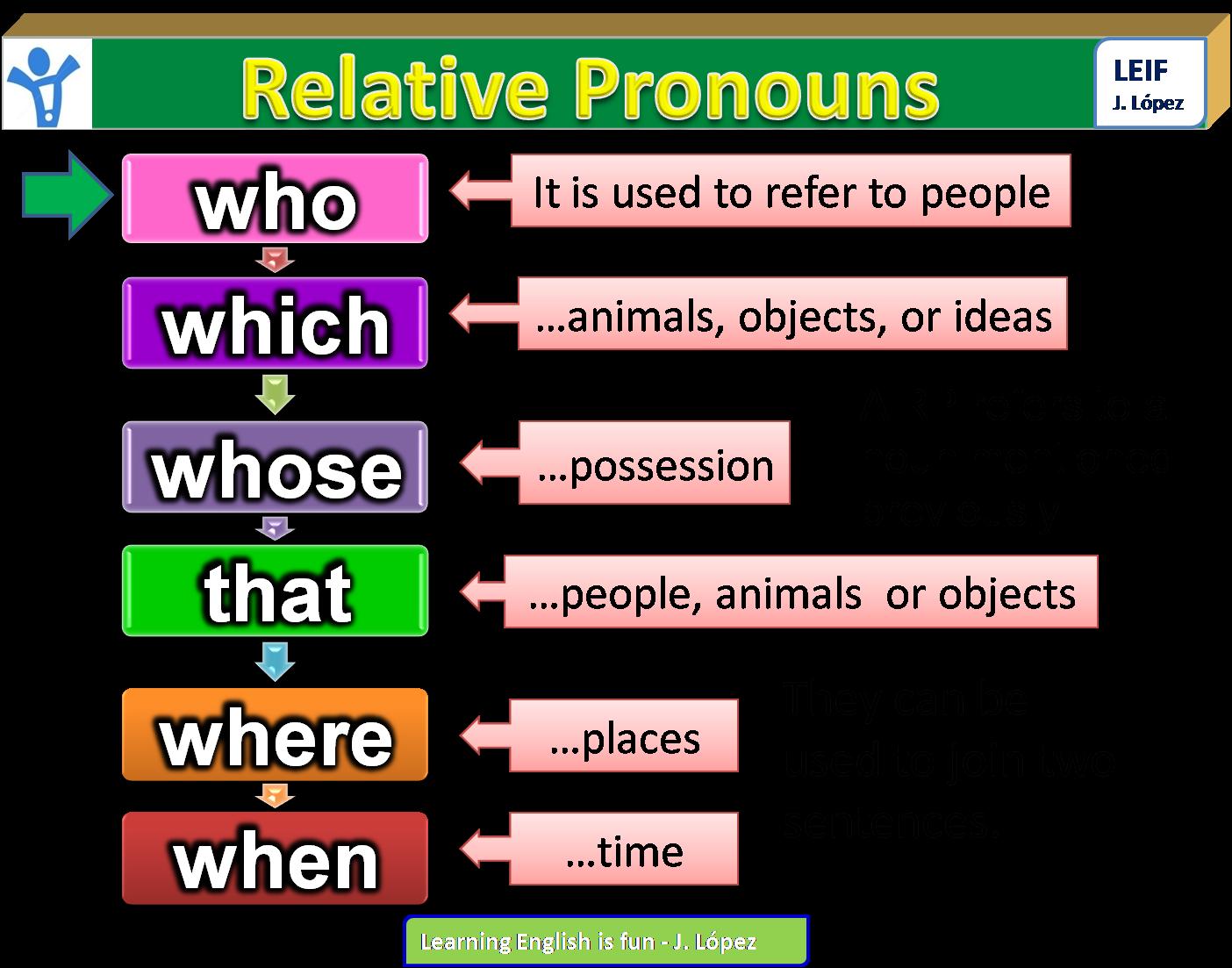 Relative Pronouns Notes
