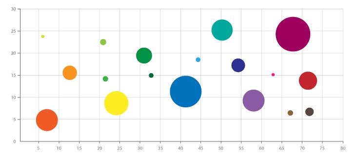 Bubble Chart Dataviz  May     Data Visualisation
