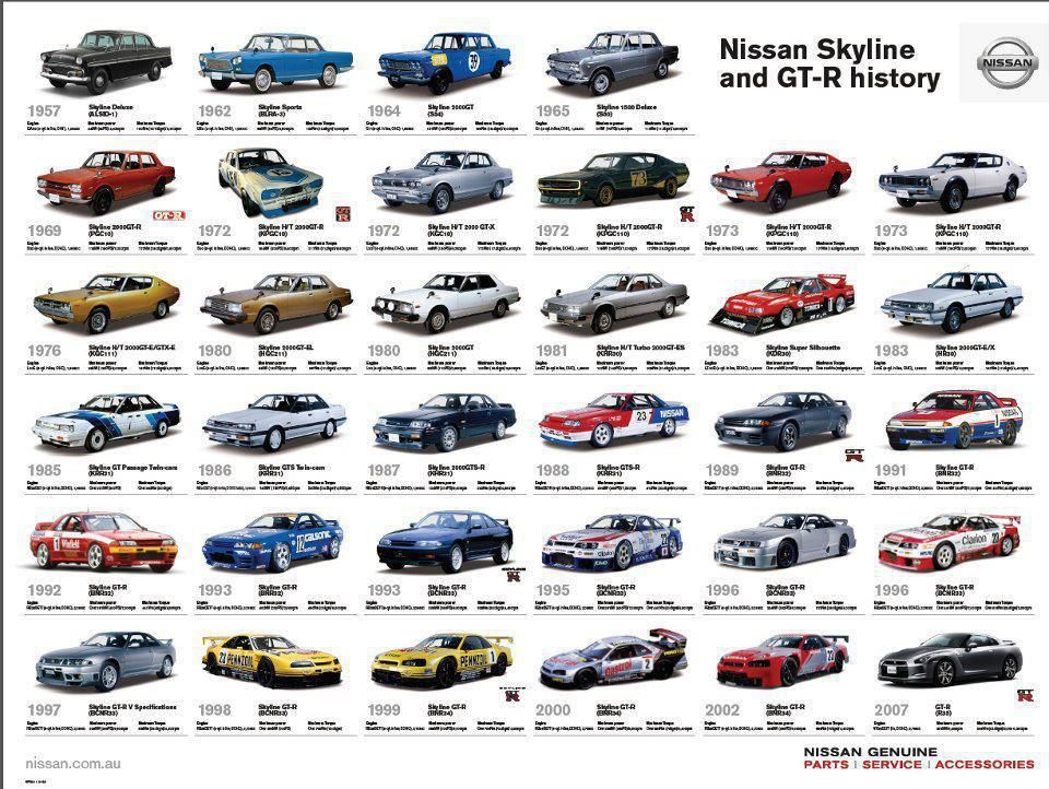 the nissan skyline gt r history chicks love cars too pinterest nissan skyline gt