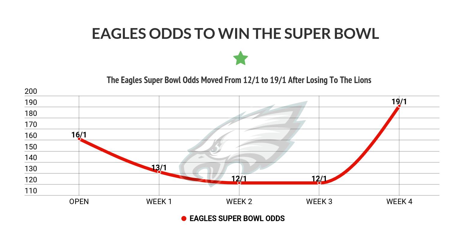 Eagles super bowl image by BetVega on Super Bowl 2020