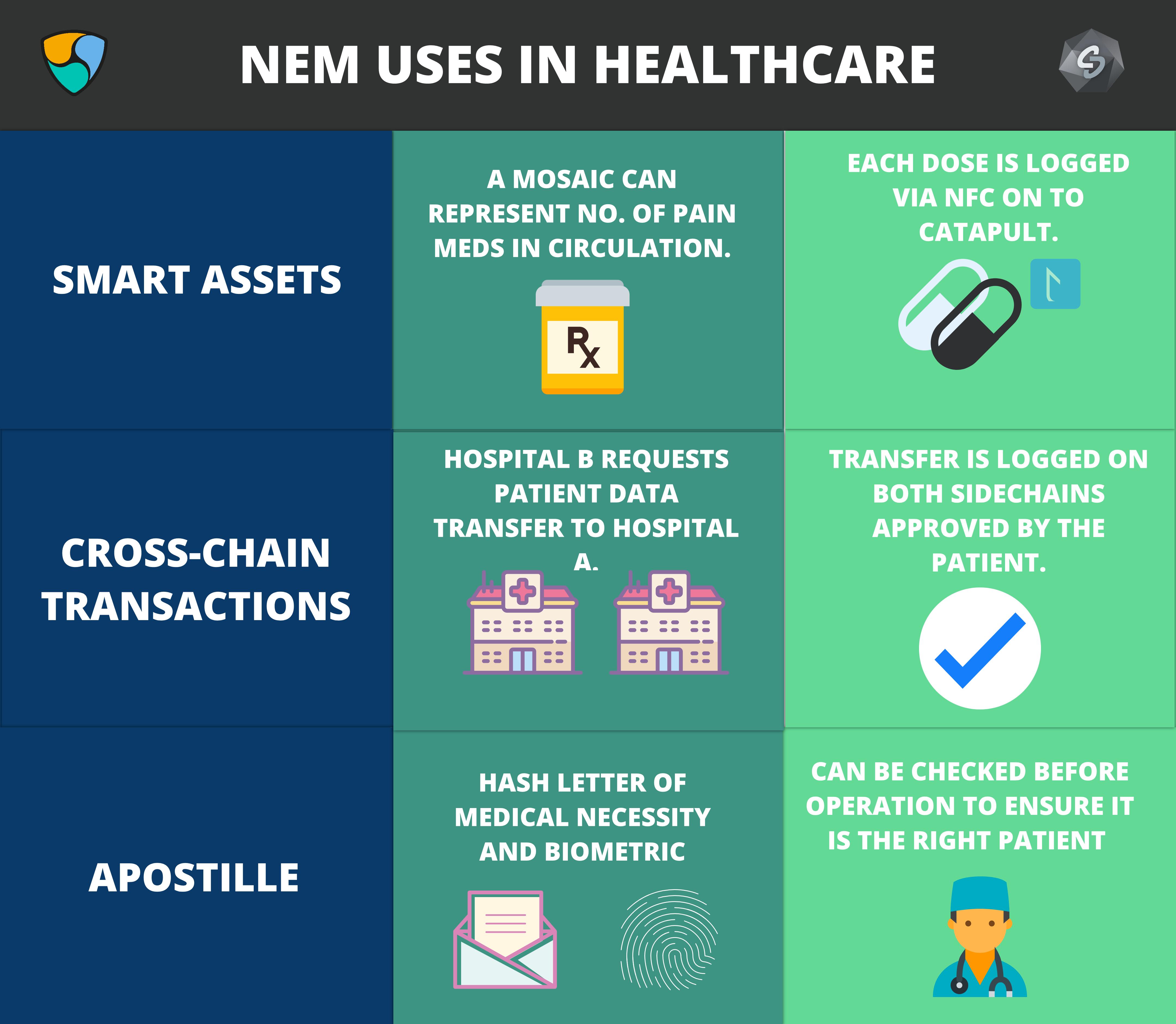 How Iot Nem Will Revolutionize Healthcare Iot Blockchain Use Case Ideas Nem Forum Blockchain Health Care Use Case