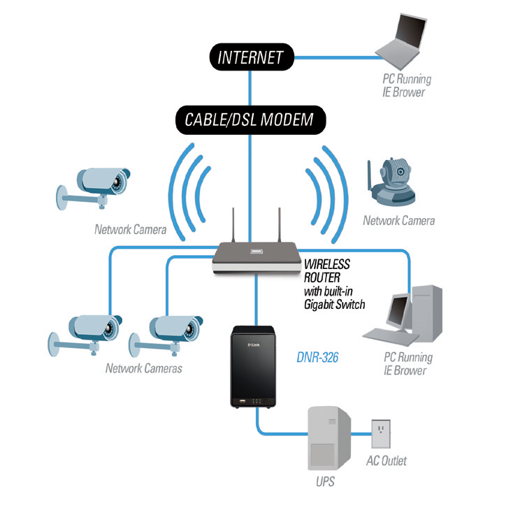 Pin by ads digital web services on CCTV & Wifi Setup | Pinterest ...