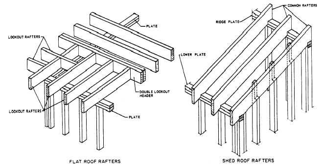 Flat And Shed Roof Framings Shed Roof Shed Roof Design Flat Roof Shed