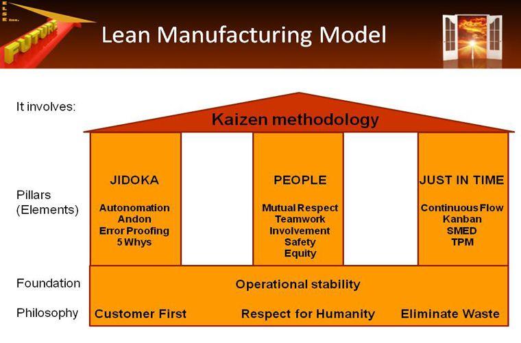 Fundamentals Of Lean Manufacturing Presentation Lean Powerpoint Lean Six Sigma Change Management Kanban