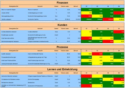 Balanced Scorecard Eine Bsc Mit Excel Erstellen Excel Vorlage Kennzahlen Lernen