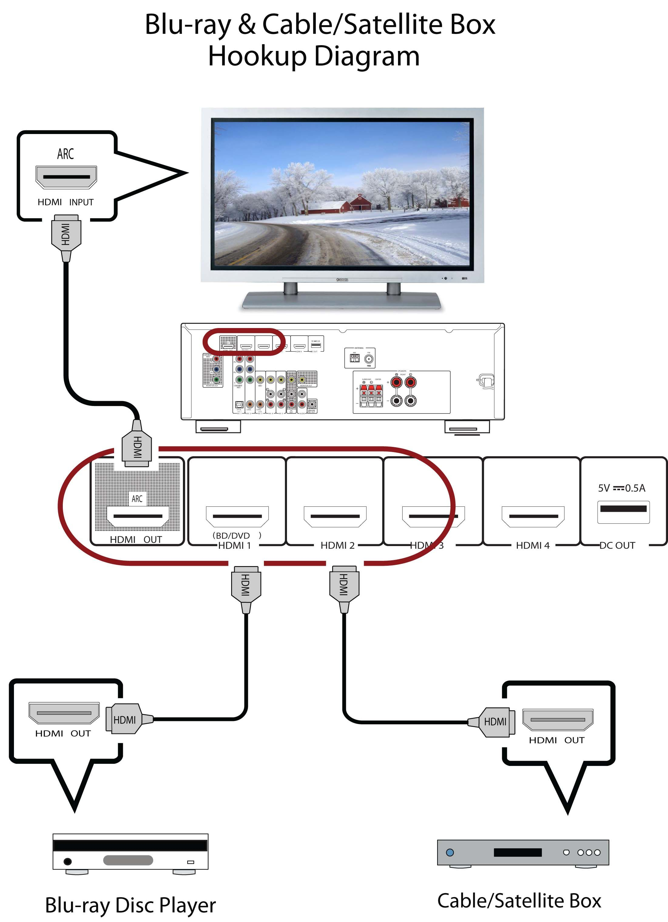 Image Result For Home Theater System Setup Diagram