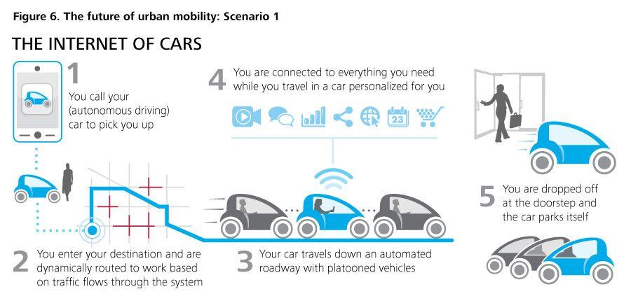 Digital Age Transportation Digital Traveling By Yourself Smart City