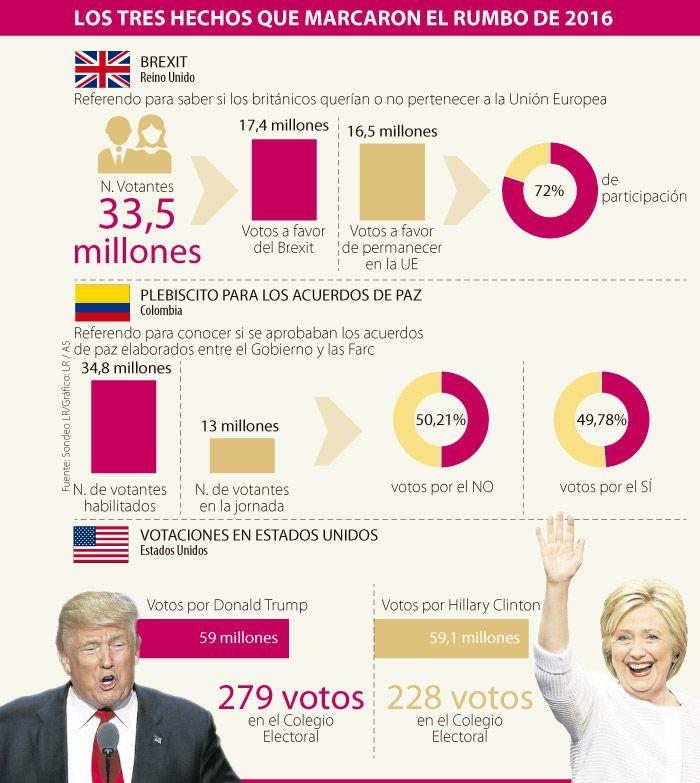 Brexit y EE.UU. crearon incertidumbre en 2016