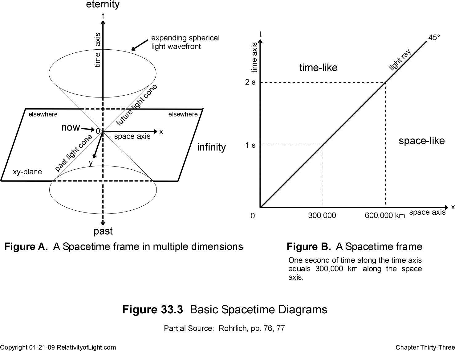 Image Result For Minkowski Space Time Diagram Time Diagram Space Time Light And Space