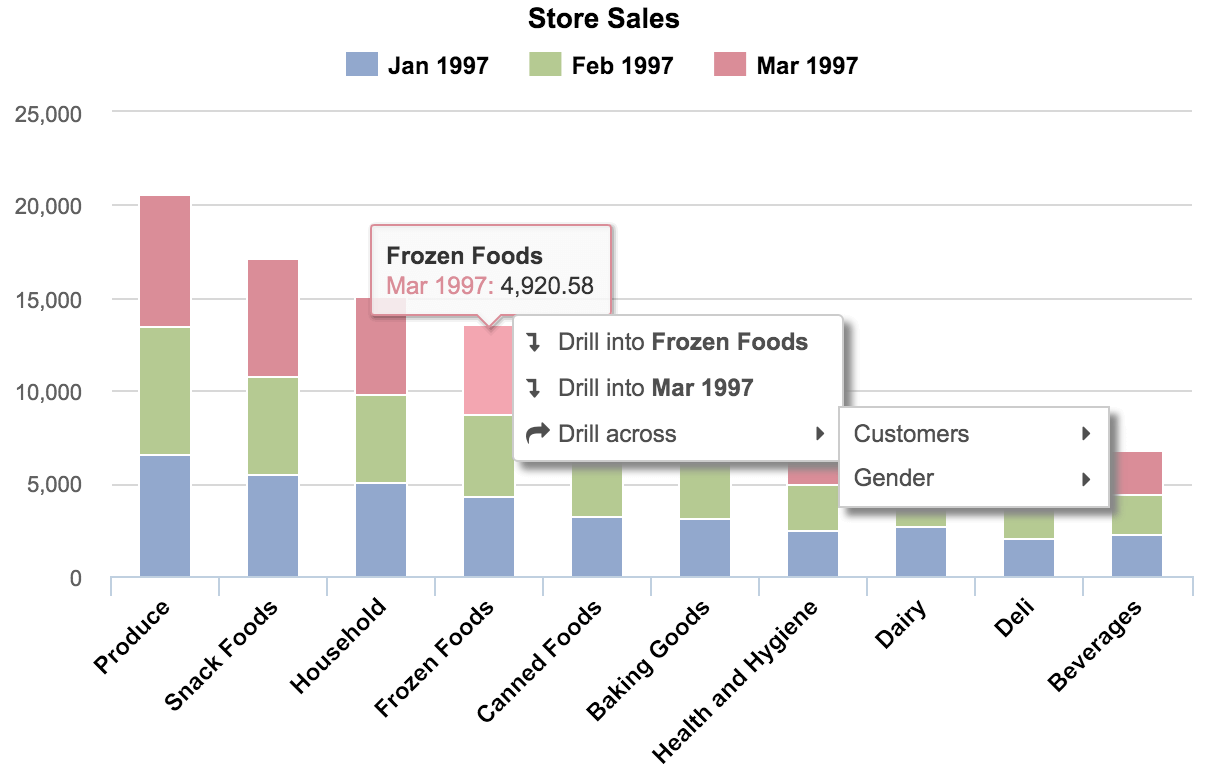 Bar Chart A Classic Way To Compare Different Data Sets