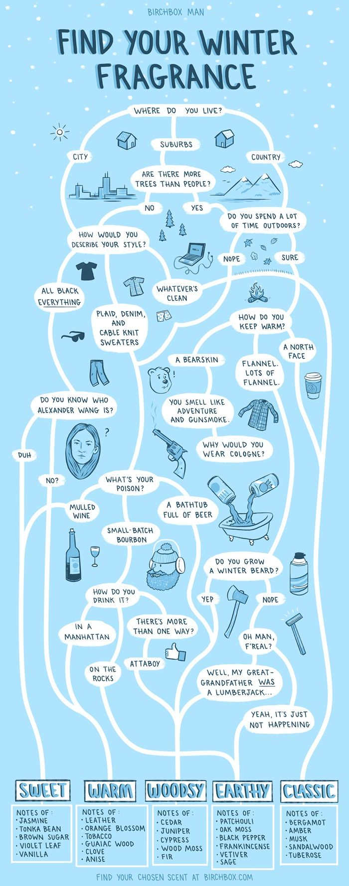 Not Sure Which Fragrance to Wear This Winter? This Flowchart Will ...