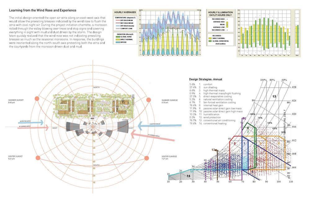 Asu Polytechnic Academic District Aia Top Ten Diagram