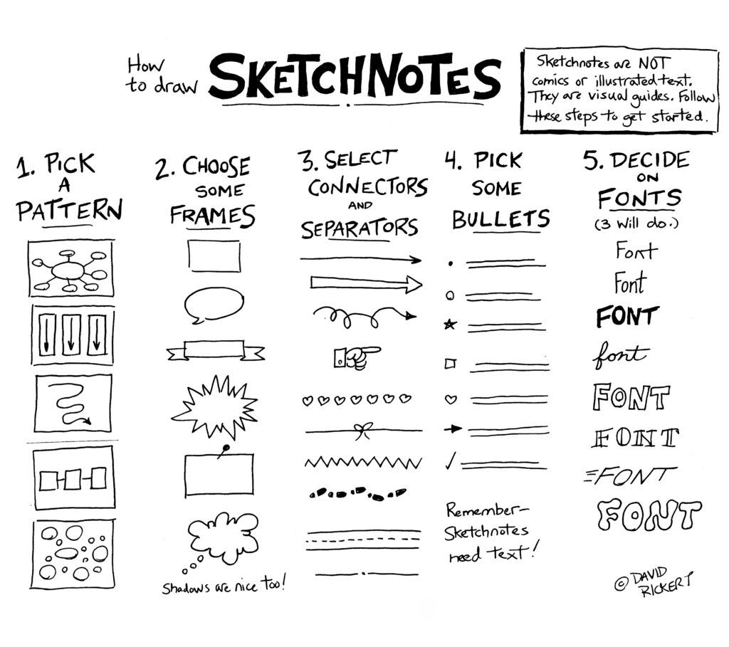 What are sketchnotes? Sketchnotes are becoming an increasingly popular way for students to take notes for lectures. However, there is much value to be gained from using them along with – or instead of – traditional methods like Cornell notes and annotation. Studies have shown that engaging the visual part of the brain as well …