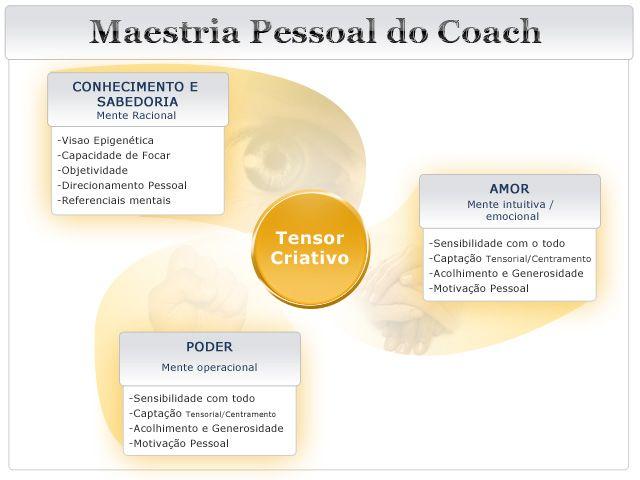 enciclopédia coaching - Pesquisa Google