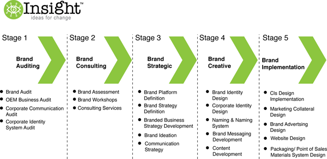 Image Detail For Brand Strategy Process  Brand Management