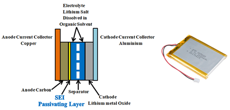 Understanding Solid Electrolyte Interface Sei To Improve Lithium Ion Battery Performance Lithium Ion Batteries Electrolytes Interface