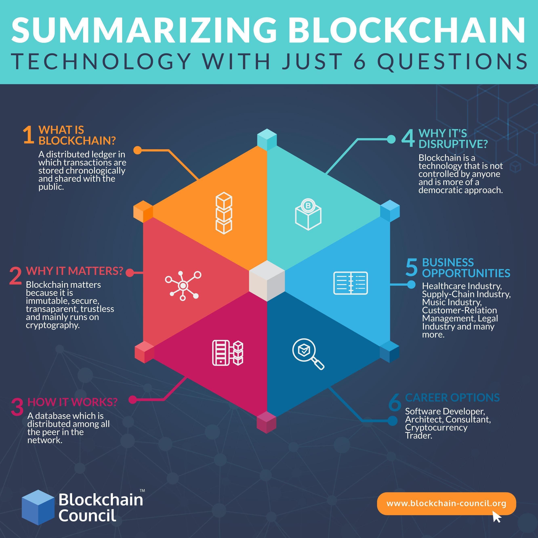 Summarizing Blockchain Technology With Just 6 Questions By Blockchain Council Blockchain Technology Future Technology Concept Futuristic Technology