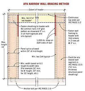 Wall bracing and the irc jlc online framing walls Wind code garage doors